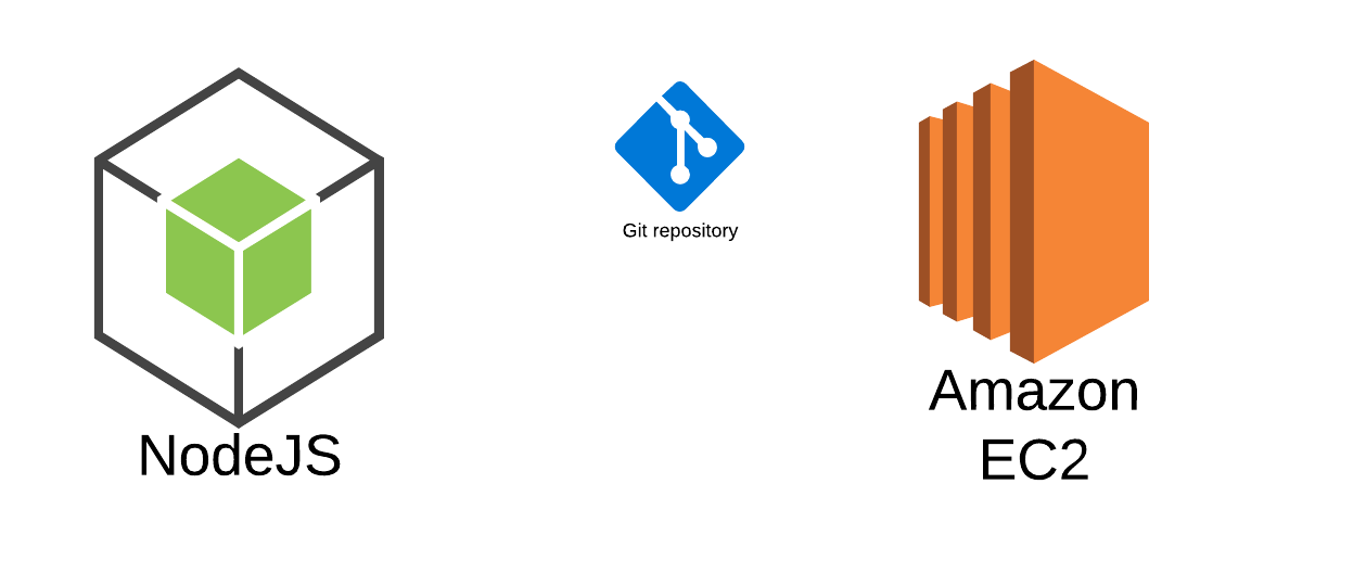 Setting Up Node.js on an Amazon EC2 Instance